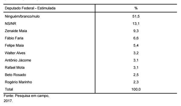 * PESQUISA BG/SETA DEP. FEDERAL ESTIMULADA: Zenaide lidera seguida de Fábio Faria, Felipe Maia e Walter Alves.