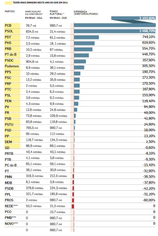 Fundo público eleitoral dá mais dinheiro a 21 partidos