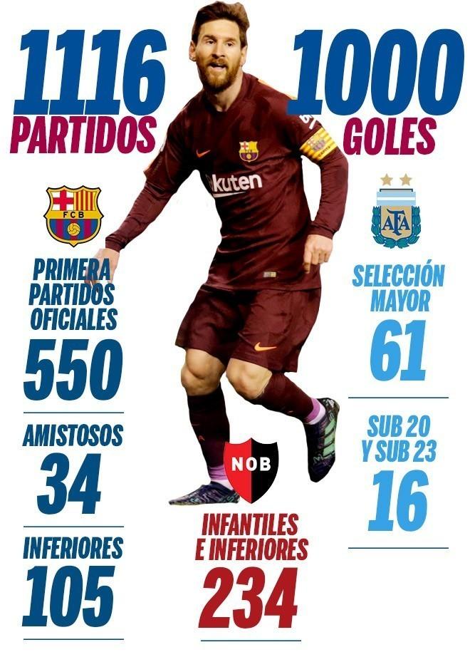 Jornal conta desde o infantil e diz que Messi atingiu o milésimo gol