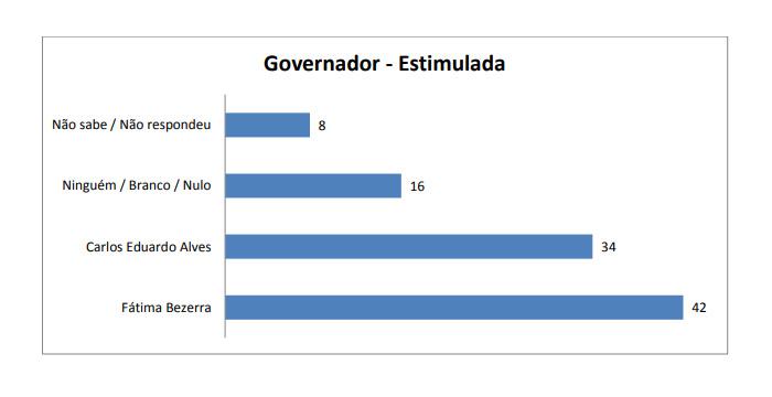 PESQUISA SETA/BLOGDOBG GOVERNO ESTIMULADA: Fátima Bezerra tem 42%; Carlos Eduardo Alves, 34%