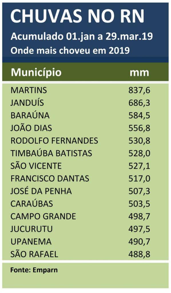 Confira os acumulados de chuvas no RN em 2019; Martins lidera com 837,6mm