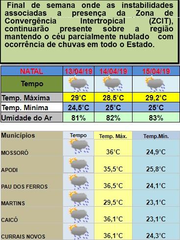 Instabilidade climática continua e provocará chuvas em todas as regiões do estado neste fim de semana; veja previsão da Emparn