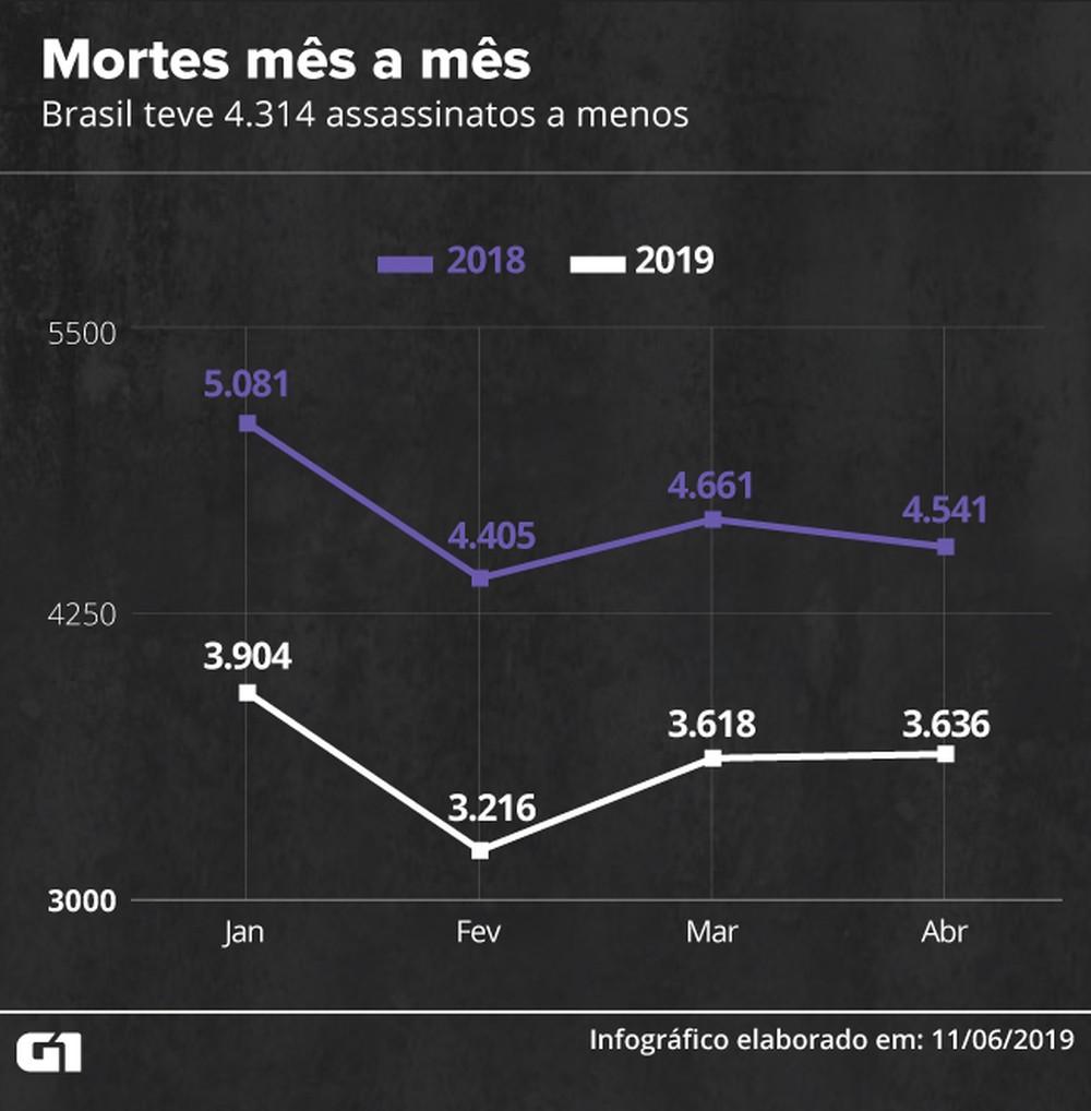 344762dc2 Brasil registra queda de 23% nas mortes violentas nos primeiros quatro  meses deste ano em comparação com o mesmo período de 2018