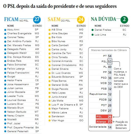 Saída de Bolsonaro vai rachar bancada do PSL na Câmara e fortalecer partidos do centrão. Apenas 24 deputados devem acompanhar o presidente