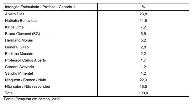 PESQUISA SETA/PREFEITO NATAL: Álvaro tem 23,8%; Natália, 11,5%; Kelps, 7,2%; e BG, 5,5%