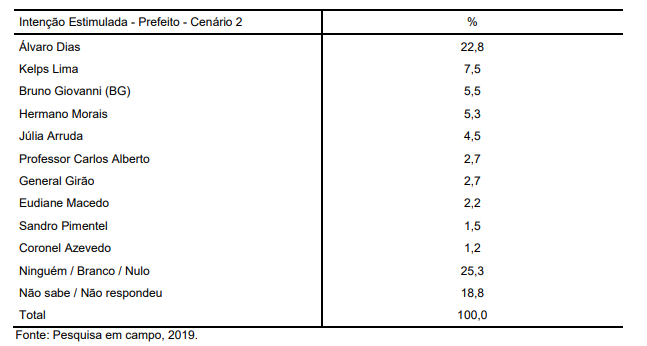 PESQUISA SETA/PREFEITO NATAL: Álvaro tem 22,8%, Kelps, 7,5; e BG, 5,5%