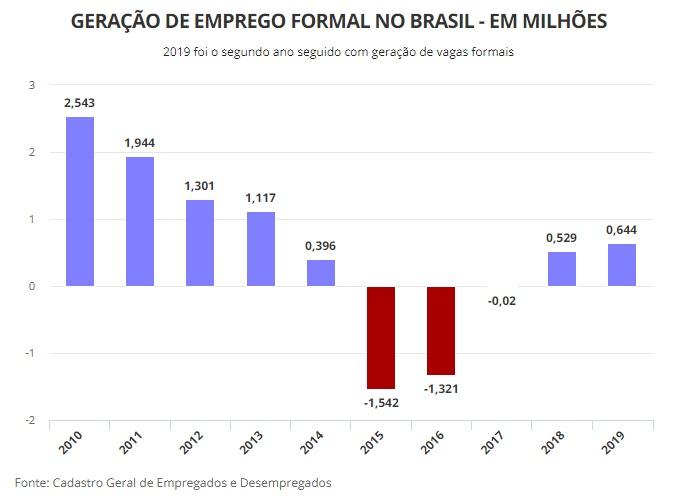 Brasil cria 644 mil empregos formais em 2019, melhor resultado em 6 anos, e todas as regiões registraram mais contratações do que demissões