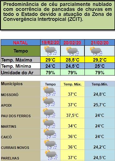 Previsão de pancadas de chuvas em todas as regiões do RN entre esta quarta e sexta