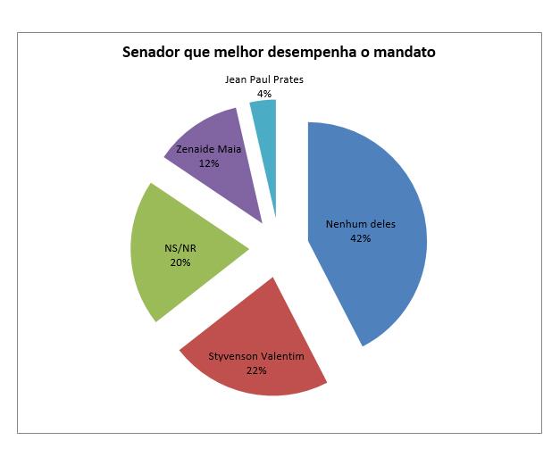 PESQUISA SETA/NATAL/AVALIAÇÃO/SENADORES: Styvenson (22%) é o que melhor desempenha o mandato de senador, seguido de Zenaide (12%) e Jean Paul Prates (4%)