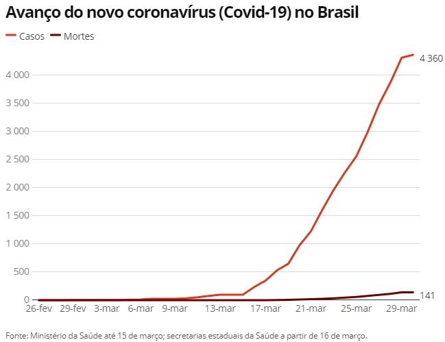 Brasil tem 4.360 infectados e 141 mortes por Covid-19