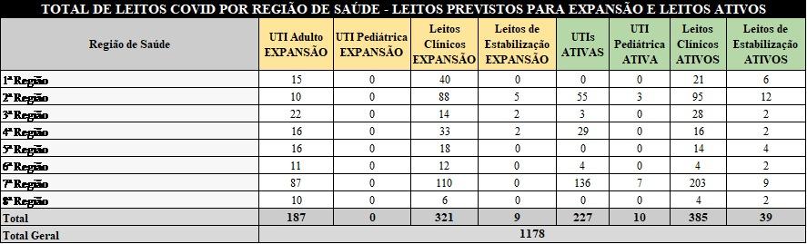 Governo do RN detalha investimentos da Saúde no enfrentamento da pandemia do novo coronavírus; contratação, adequação, leitos e compra de material