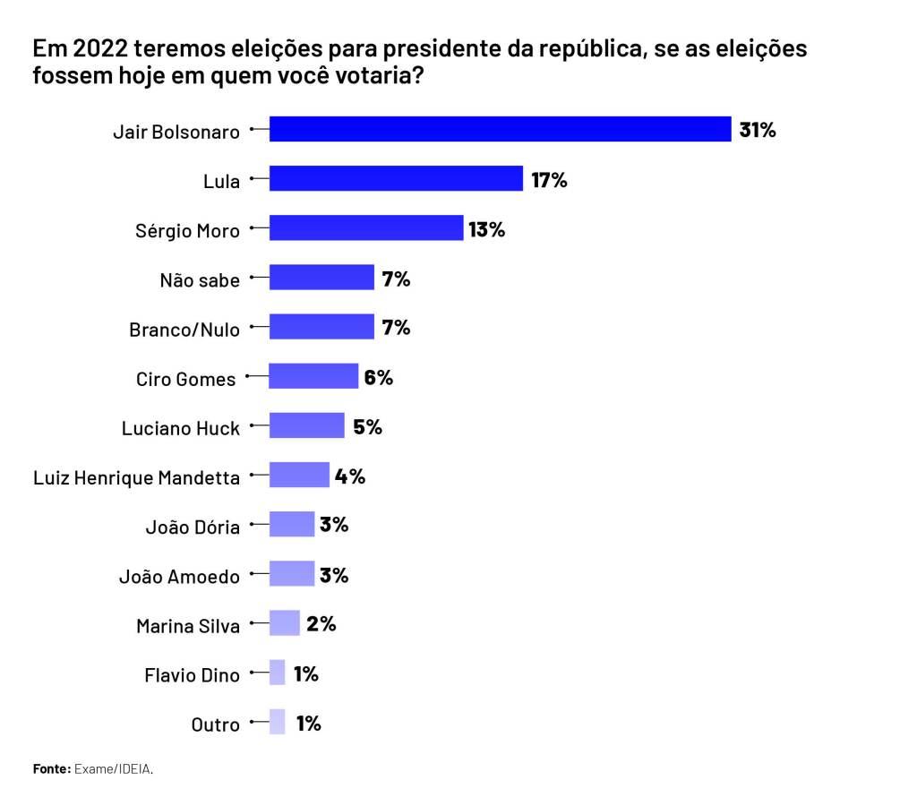 Bolsonaro é reeleito em todos os cenários de 2022, aponta pesquisa Exame/IDEIA