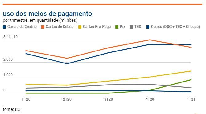 grafico-pix Pix só perde para o cartão na preferência dos brasileiros