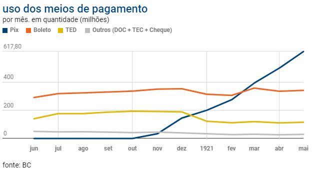 pix-grafico Pix só perde para o cartão na preferência dos brasileiros