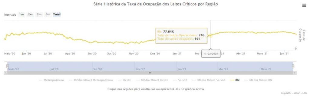serie-1024x319 Ocupação de leitos críticos para Covid no RN fica abaixo de 80% pela primeira vez desde fevereiro