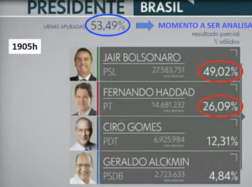 """voto1-1024x763 Bolsonaro fala em """"indícios fortíssimos"""" e que """"não tem como se comprovar se as eleições não foram ou foram fraudadas"""""""