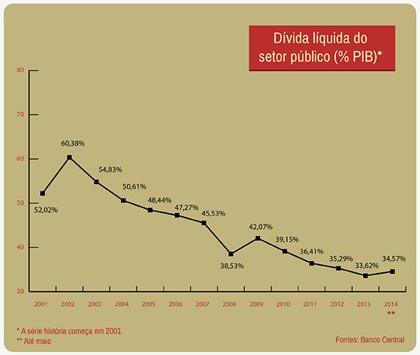 divida_publica
