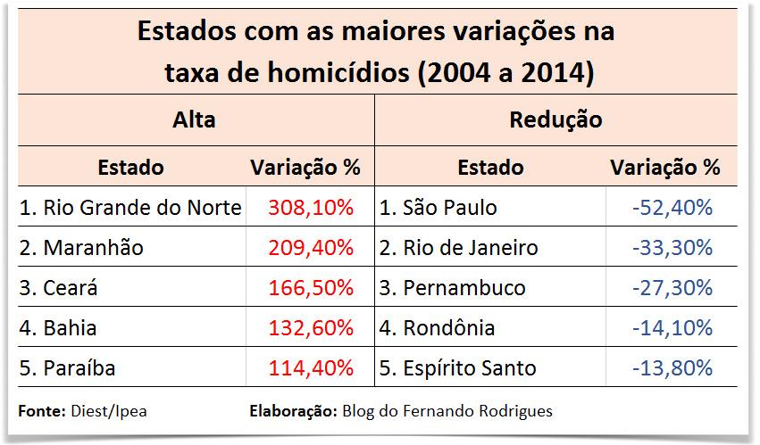homicidios-estados