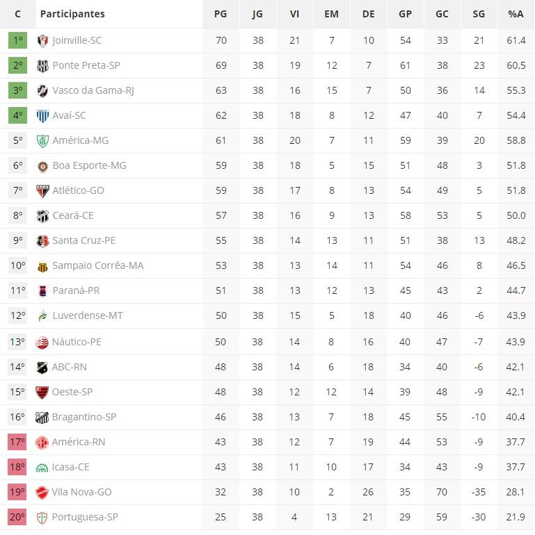 Veja Como Ficou A Tabela De Classificacao Definitiva Da Serie B Do Campeonato Brasileiro Blog Do Bg
